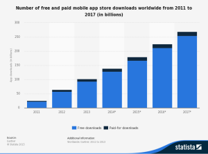 statistic_id271644_mobile-app-stores_-number-of-free-and-paid-downloads-2011-2017